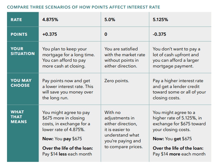 CFPB guide for different mortgage loan scenarios