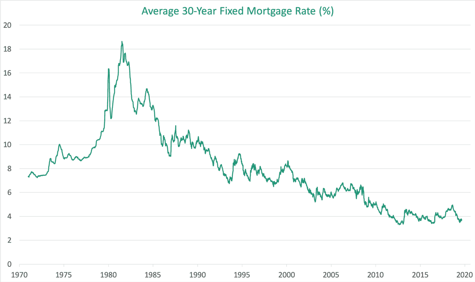 Average 30 Year Fixed Mortgage Rates in US